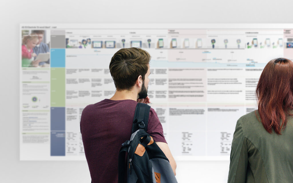 Agile CX - customer journey